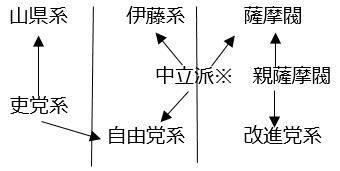 図補-I:第4回総選挙後から第5回総選挙後に第3極にかかっていた遠心力