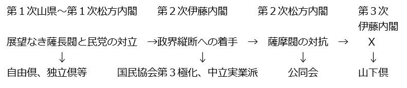 図補-J:薩長閥政府の変化と第3極