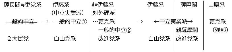 図補-H:藩閥内の各勢力と衆議院の各勢力の位置関係