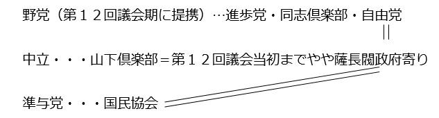 図⑤-A(③④):第5回総選挙後の勢力分野