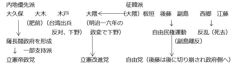 図序-C(①~④):参議