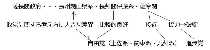 図④-A(③⑥⑦⑫):薩長閥と民党の関係