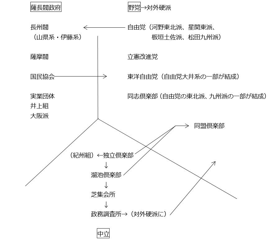 図②-C(①~⑬):与野党の別