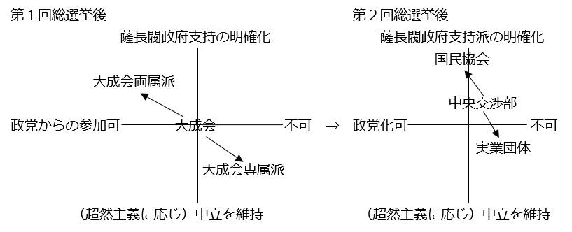図①-C(⑦・第2章):吏党の姿勢