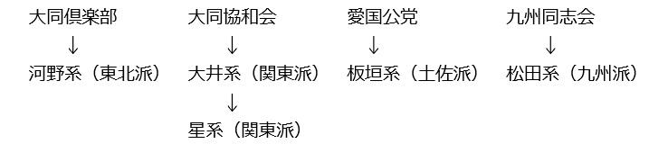 図②-B(⑨):自由党内の主な派閥