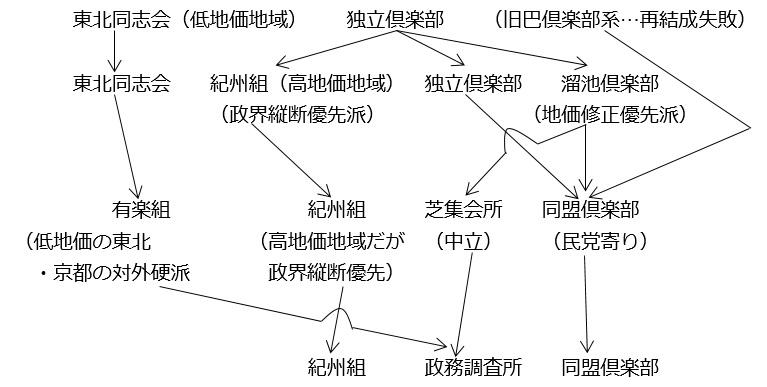図⑧:中立会派の再編