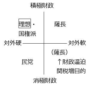図①-B(⑧他):薩長閥と民党の位置関係