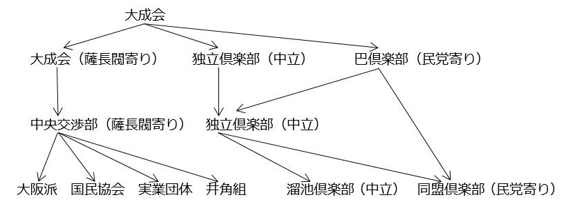 図②-A(④他):吏党の再編