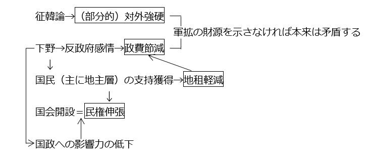 図序-E(⑤):反政府2党の姿勢