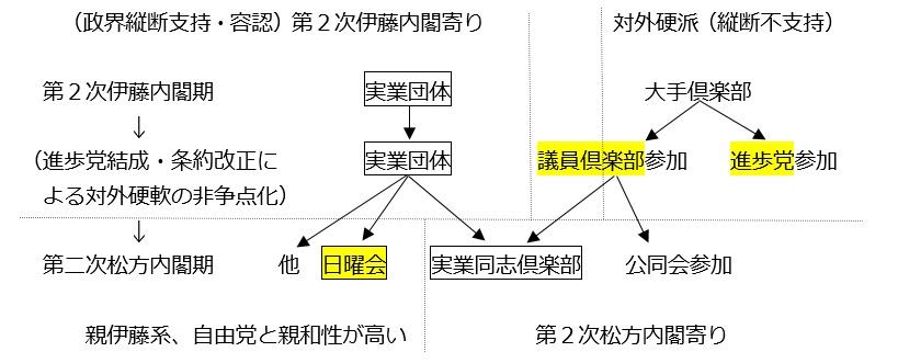 図④-B:実業派の再編と中立性