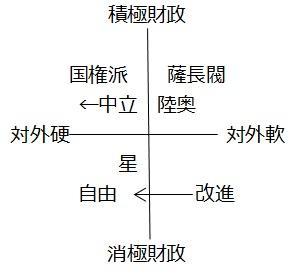 図②-D(⑩他):薩長閥と民党の位置関係