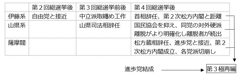 図補-E:藩閥内の3勢力と第4回総選挙後の第3極再編との関係