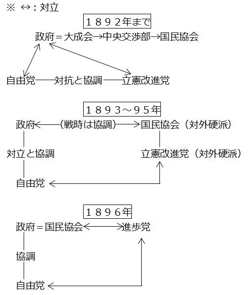 図③-A:薩長閥政府と主要党派の対立関係の変化